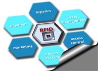 Progetti software RFID